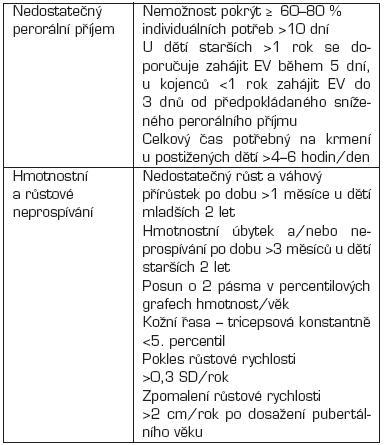 Kritéria enterální nutriční podpory.
