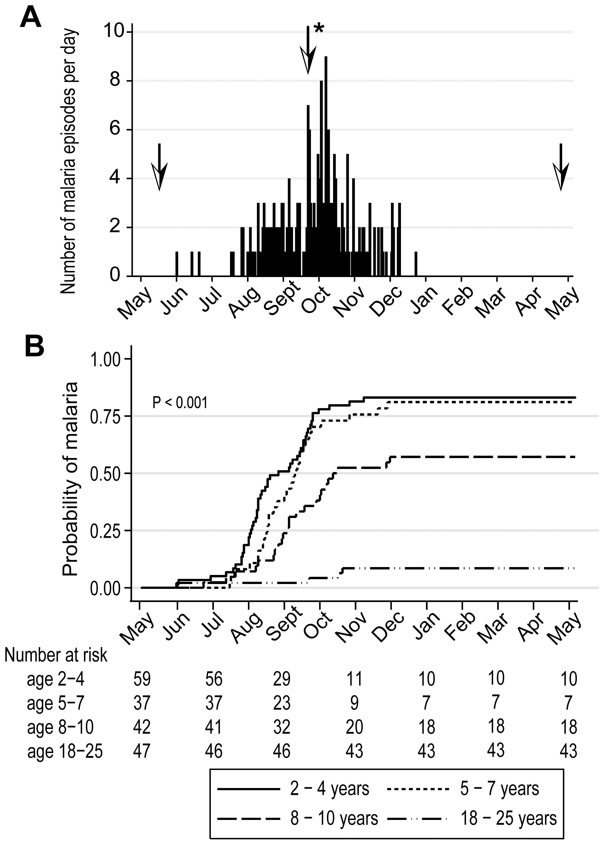 Malaria immunity is acquired gradually despite intense annual exposure to the <i>Pf</i> parasite.