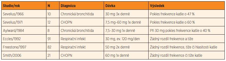 Randomizované placebem kontrolované studie hodnotící efekt kodeinu.