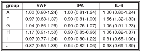 b. Normalized gene amount relative to group A in treatment with EtOH and LPS Numbers in parentheses indicate the range of relative