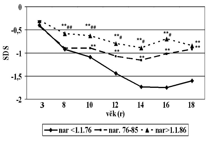 Změny body mass indexu (v SDS) v důsledku léčby (medián). Rozdíly mezi jednotlivými kohortami Rozdíl od kohorty I * p <0,05 ** p <0,01 Rozdíl od kohorty II # p <0,05 ## p <0,01
