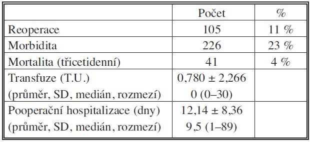 Reoperace, morbidita, mortalita, transfuze, délka pooperační hospitalizace