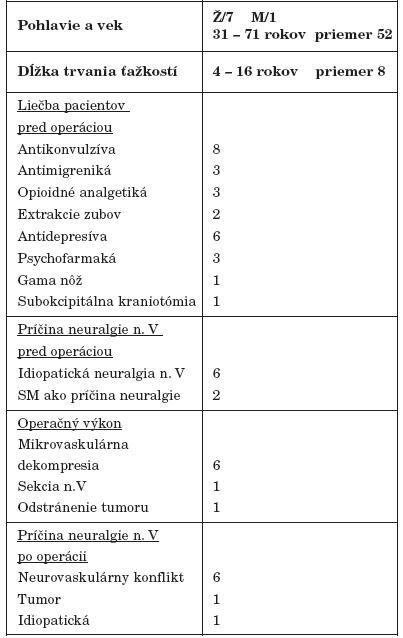 Prehľadné informácie o pacientoch s neuralgiou n. trigeminus.