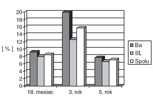Senzibilizácia na potravinové alergény v 18 mesiacoch (n = 223), v 3 rokoch (n = 172) a v 5 rokoch (n = 154) v Bratislave (Ba) a Starej Ľubovni (SĽ).