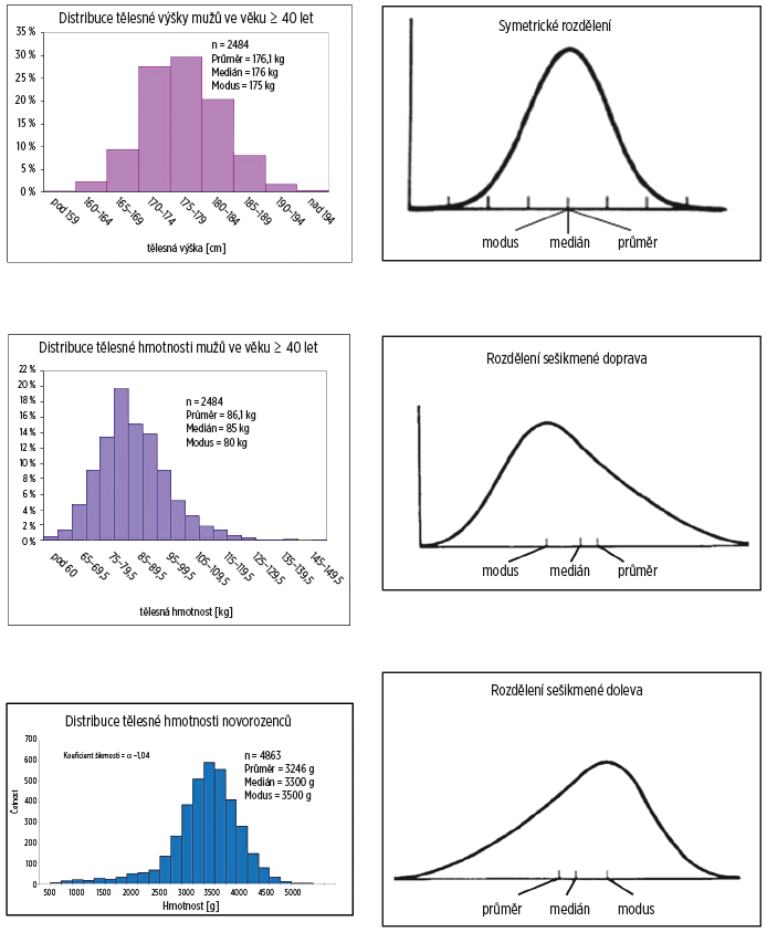 Základní typy distribuce spojitých znaků a odpovídající statistiky středu