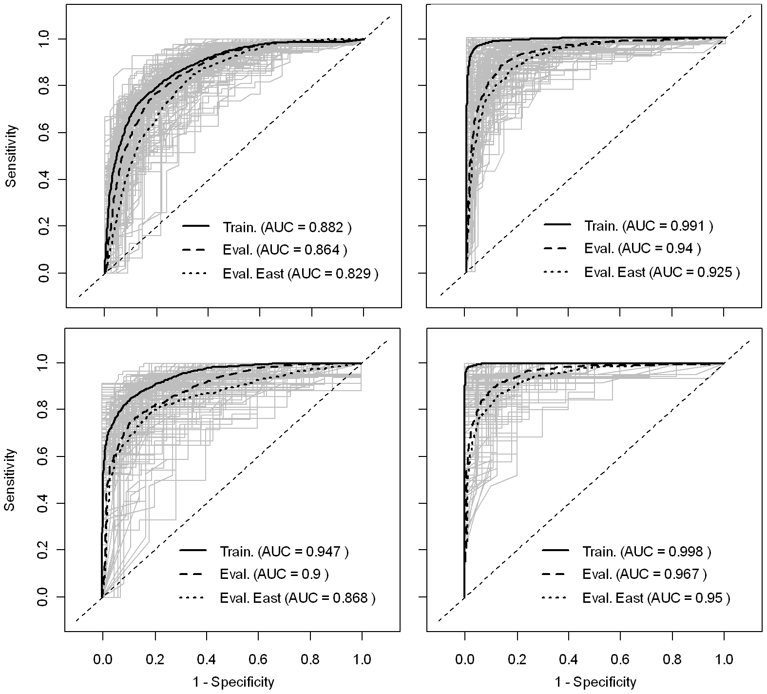 ROC curves of the predicted risk of HPAI H5N1 presence/absence.