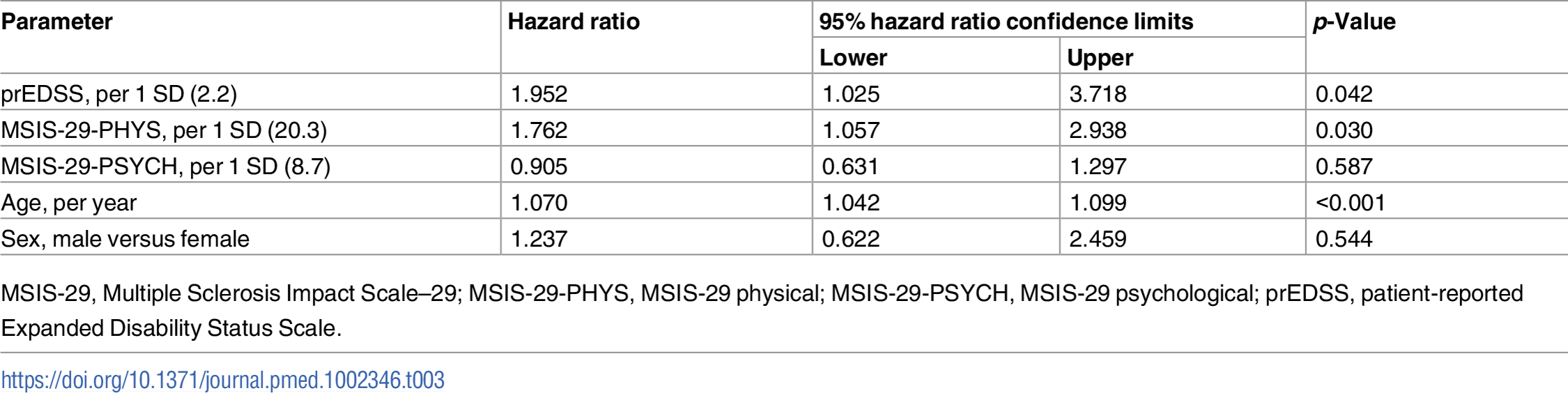 Reduced survival time (greater hazard ratio for death) was associated with older age, higher prEDSS score, and higher MSIS-29-PHYS score in the limited cohort with prEDSS score available (n = 625).