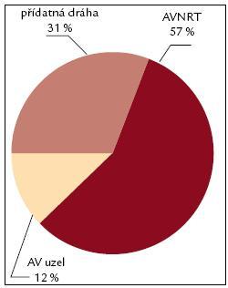 Spektrum RFA 1997. Obr. 7–9 ukazují změnu spektra indikací ke katetrové ablaci na IKK FN Brno v průběhu období 1995–2010. AVNRT – atrioventrikulární nodální reentry tachykardie, AV uzel – neselektivní ablace AV uzlu s implantací kardiostimulátoru, fokální ST – fokální síňová tachykardie, KT – komorová ektopie a komorová tachykardie.