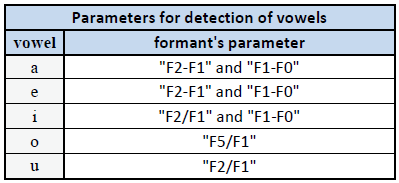 Parameters for detection of vowels.