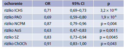 Vplyv geneticky modulovanej redukcie sérového Lp(a) o 1 SD na výskyt (redukciu) kardiometabolických príhod/ochorení ochorenie OR 95% CI p