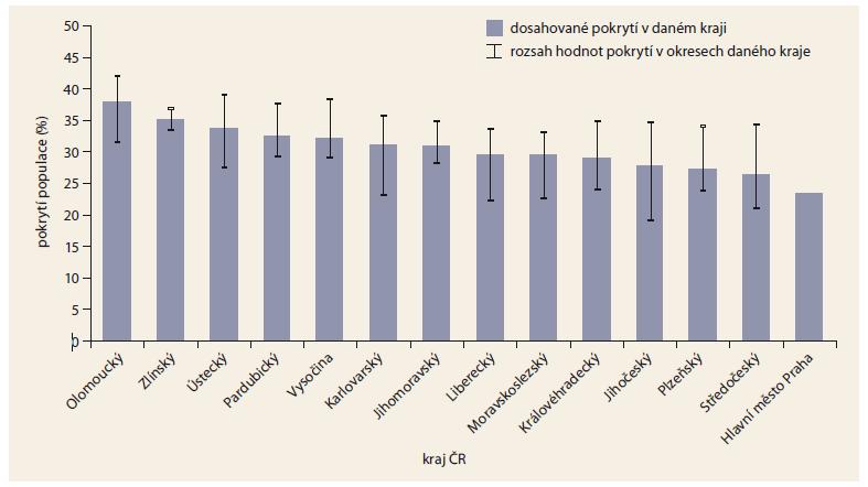 Regionální pokrytí cílové populace screeningem CRC prostřednictvím TOKS v roce 2016. Graph 3. Regional coverage of the target population by colorectal cancer screening with faecal occult blood testing in 2016.