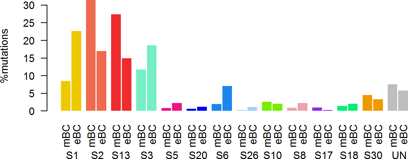 Distribution of the number of mutations according to mutational signatures in HR+/HER2− metastatic and primary (TCGA) breast tumors.
