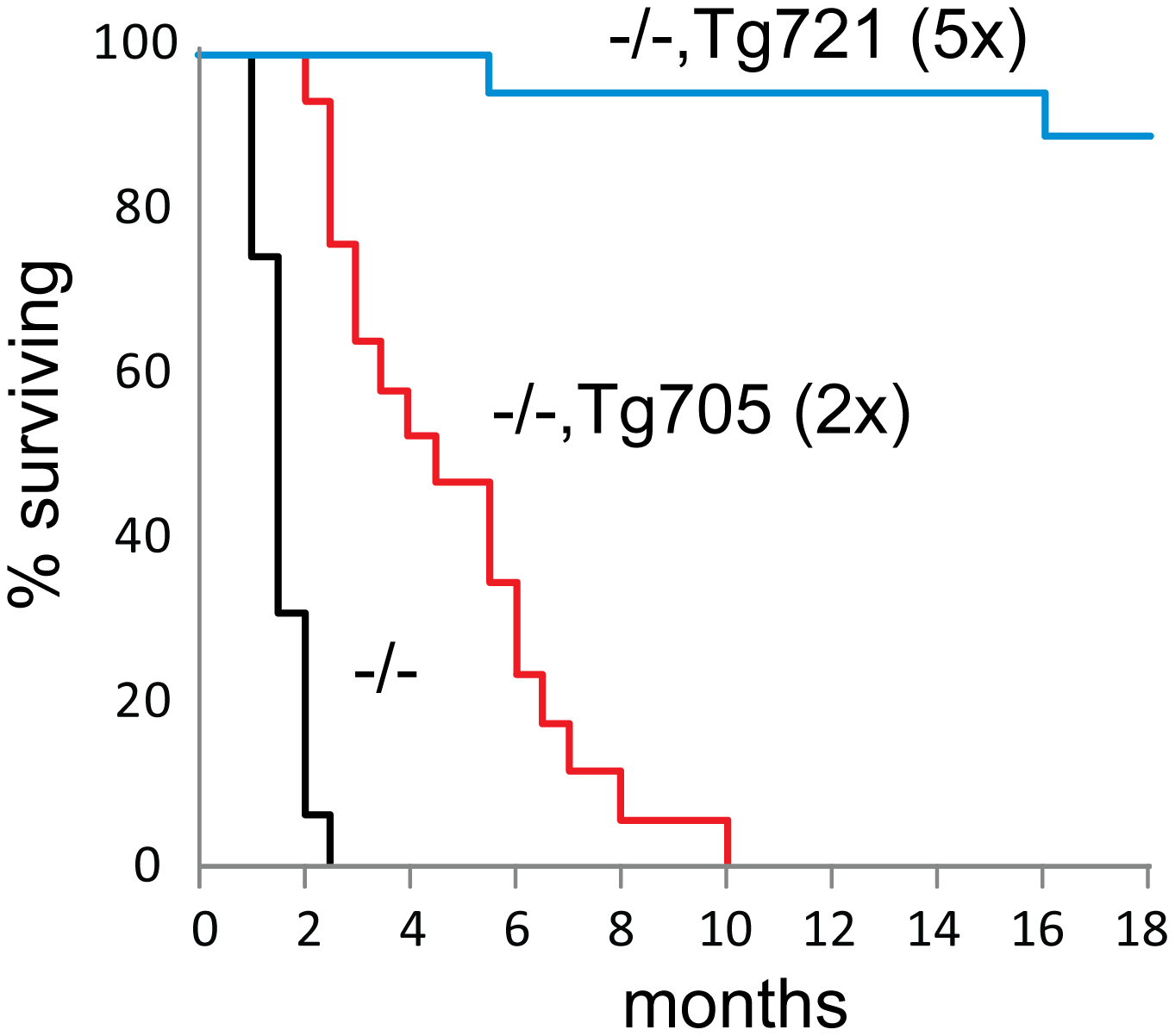 Rescue of juvenile lethality by expression of the Fig4-I41T transgene.