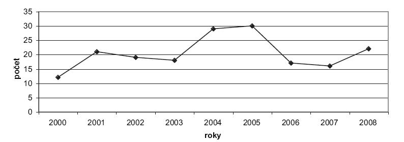 Výskyt hemoragických komplikací při léčbě warfarinem na chirurgické klinice FNKV v letech 2000–2008 Graph 1. Rates of warfarin-related hemorrhagic complications in the FKNV Surgical Clinic during 2000–2008