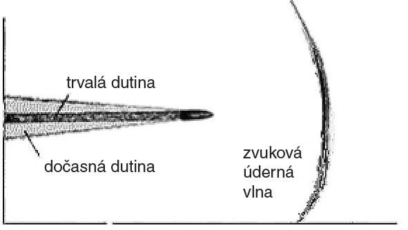 Mechanismus vzniku střelného poranění a formování dočasné a trvalé dutiny Fig. 1. Gunshot wound mechanism and forming of temporary and permanent cavity