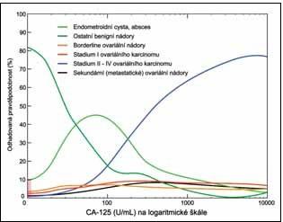 Pravděpodobnost přítomnosti různých ovariálních nádorů v závislosti na naměřené hladině CA 125 (U/ml)