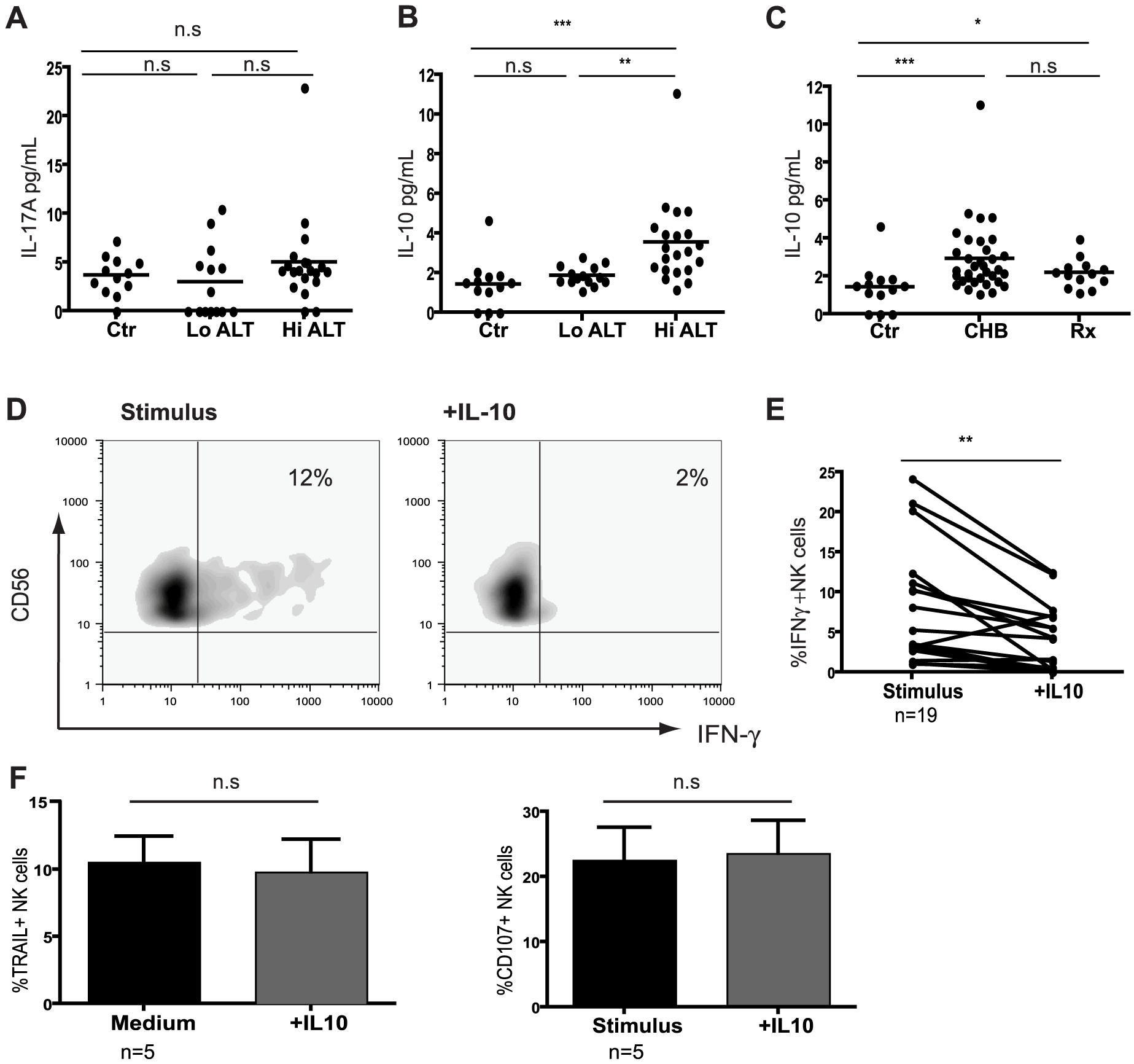 IL-10 is elevated in CHB and suppresses NK cell IFN-γ production.
