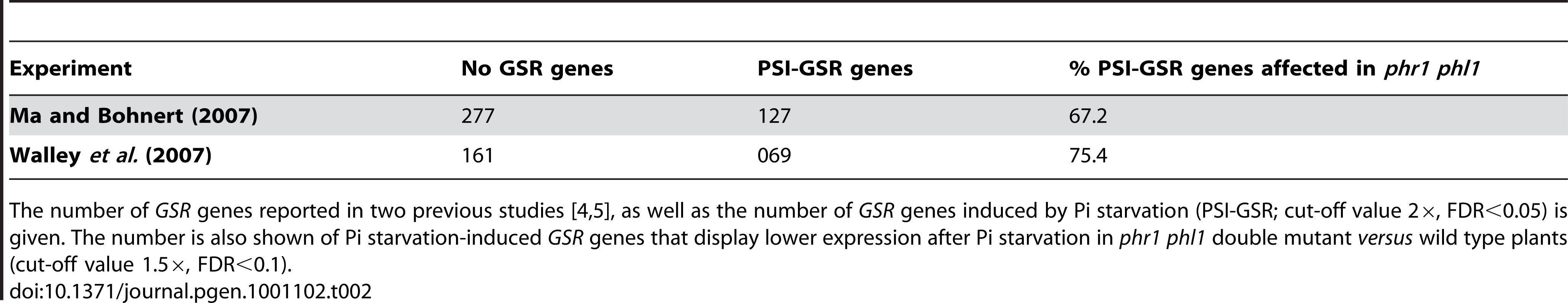 Pi starvation responsiveness of general stress response (<i>GSR</i>) genes and their control by PHR1(-like).