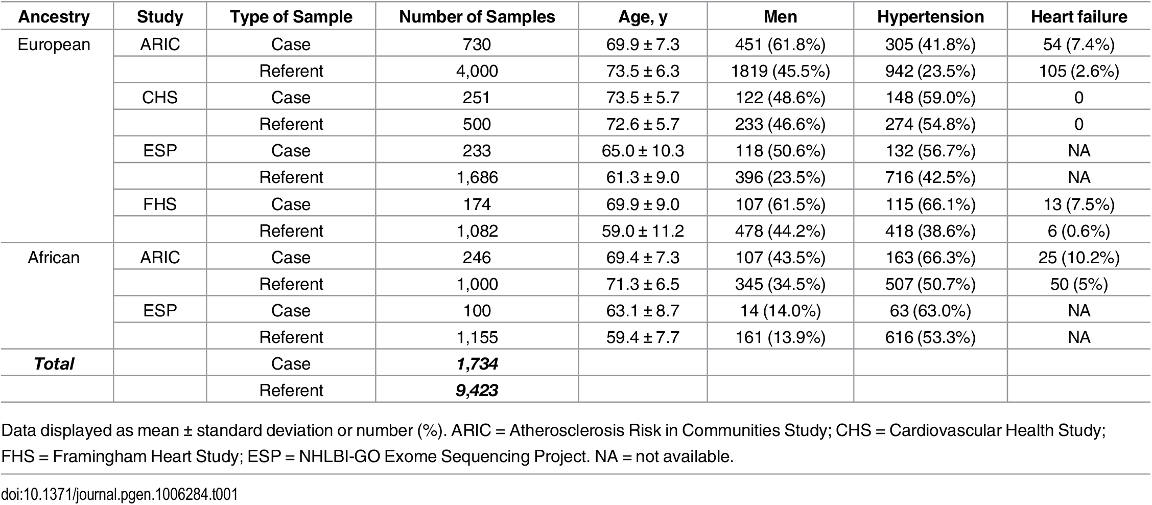 Baseline characteristics of the participating studies.