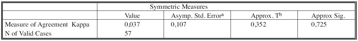 Posouzení míry shody obou metod pomocí Cohenova kappa Tab. 8. Assessment of the both methods' inter-rater agreement, using the Cohen's Kappa value