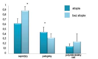 Graf 2A  Výskyt patogénov v nosovej dutine versus v nosohltane.