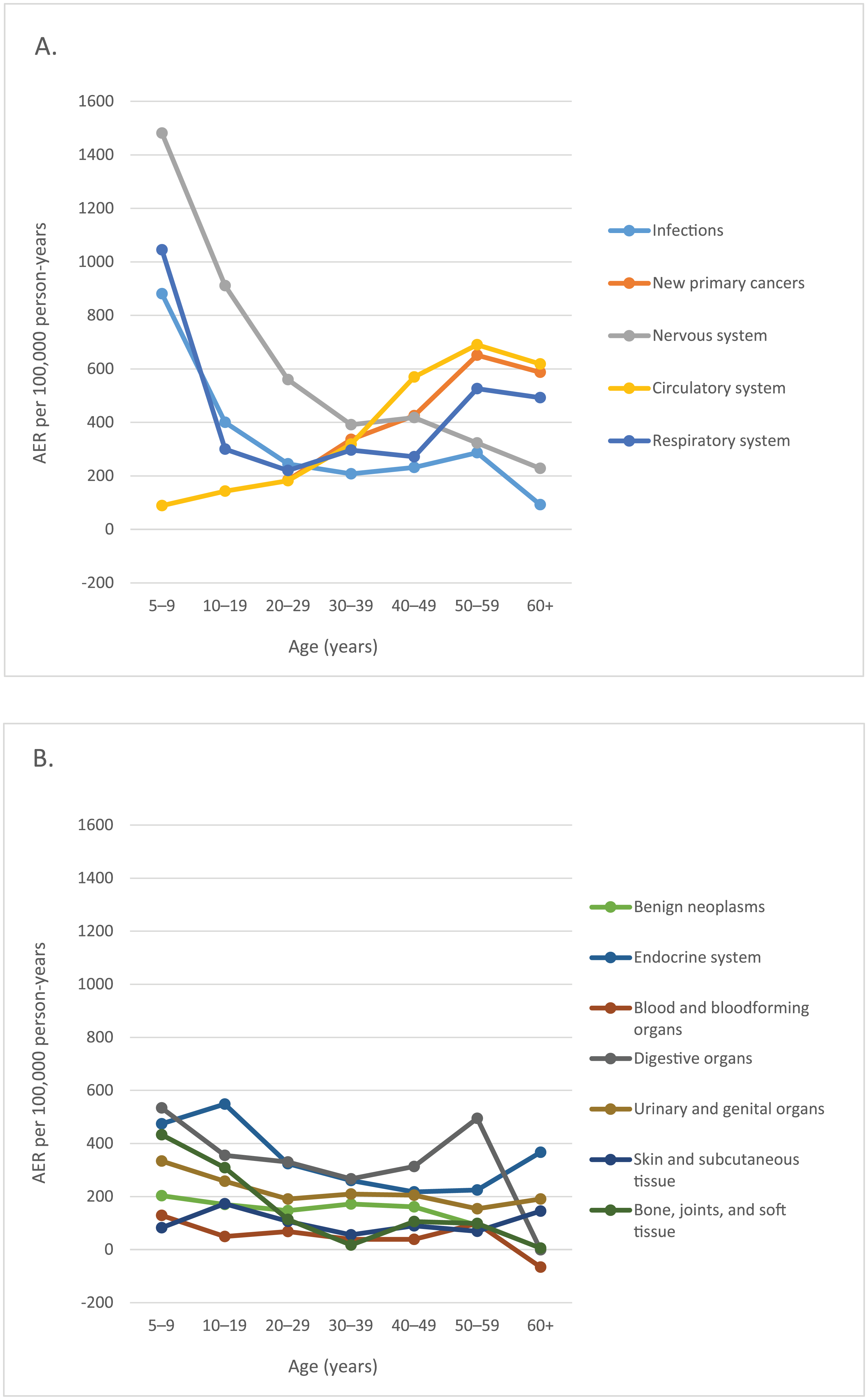 Absolute excess risks (AERs) for hospitalisation by age (years).
