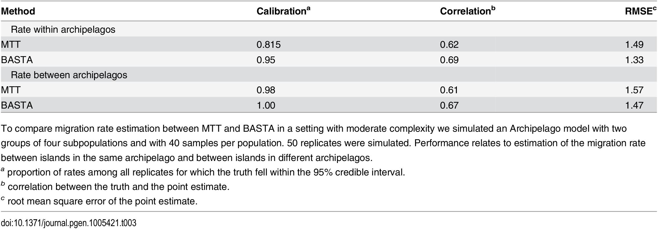 BASTA improves migration rate estimation in the Archipelago scenario.