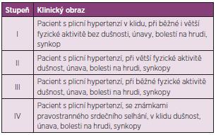 Modifikovaná funkční klasifikace podle NYHA u plicní hypertenze (tzv. WHO klasifikace).