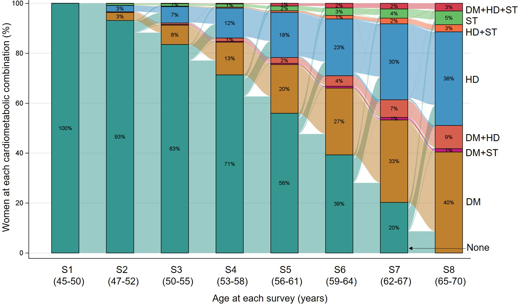 Sankey diagram showing the longitudinal progression and transitions among different combinations of diabetes, heart disease, and stroke in women who developed at least one of these conditions (<i>N</i> = 2,511).