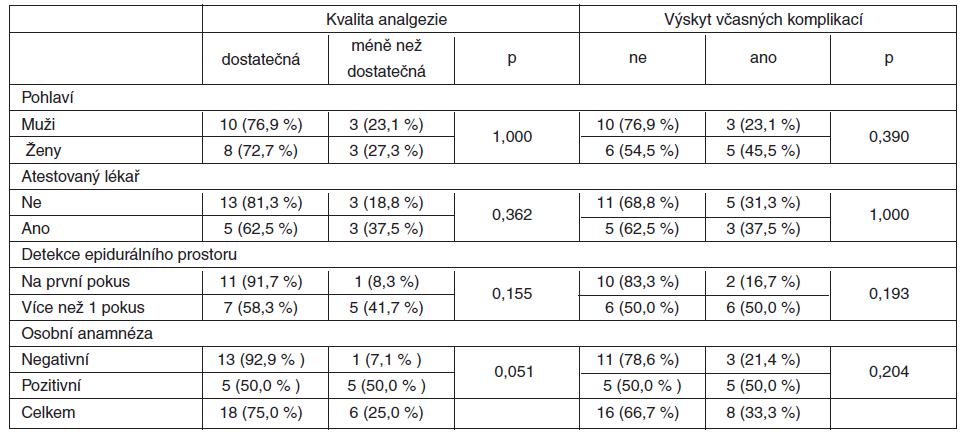 Vliv charakteristik epidurální analgezie na její výslednou kvalitu prvních 24 hodin a výskyt včasných komplikací u pacientů s laparotomií (n = 24)