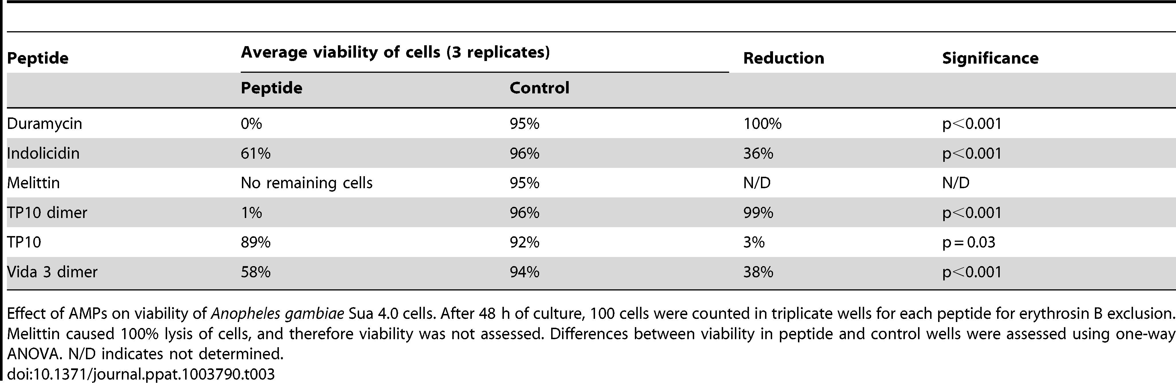 Effects of AMPs on <i>Anopheles gambiae</i> Sua 4.0 cell viability after 48 hrs.