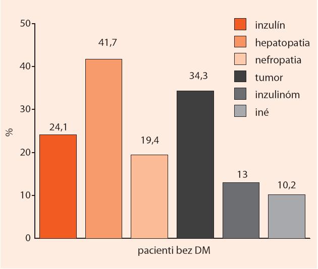 Najčastejšie pravdepodobné príčiny hypoglykémie u hospitalizovaných pacientov bez DM