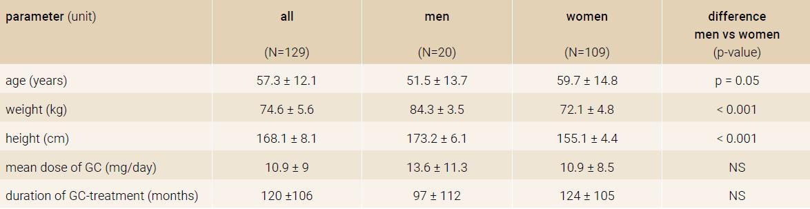 Baseline characteristics of the study sample