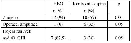 Efekt HBO ve srovnání s kontrolní skupinou – signifikantní rozdíl v počtu zhojených, redukcí operací a zlepšením hojení ran u pacientů nad 40 let věku