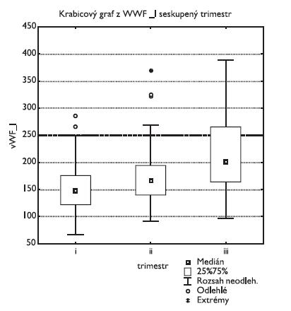Antigen von Willebrandova faktoru