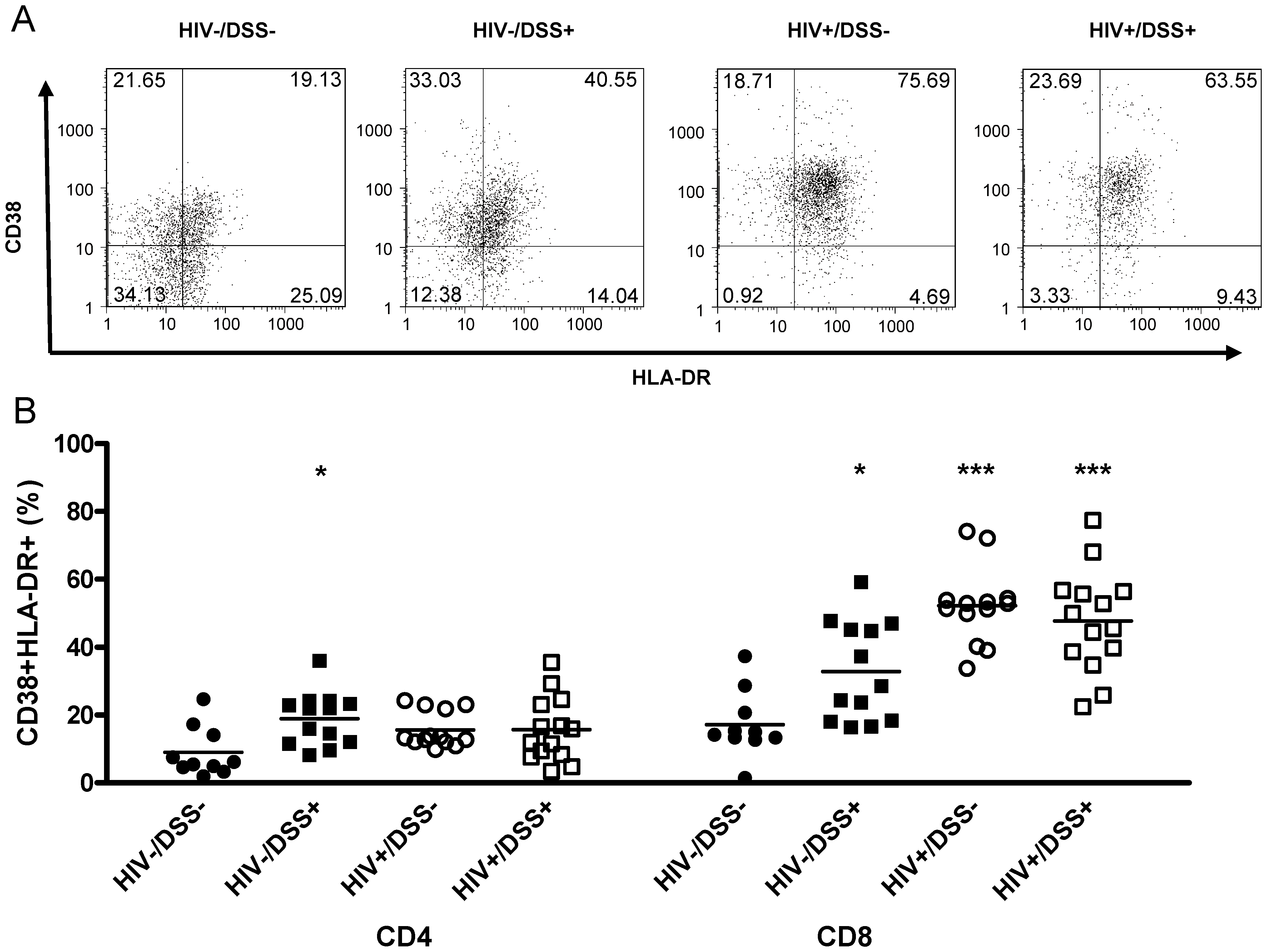 HIV-infected humanized mice had high levels of CD8+ T-cell activation.