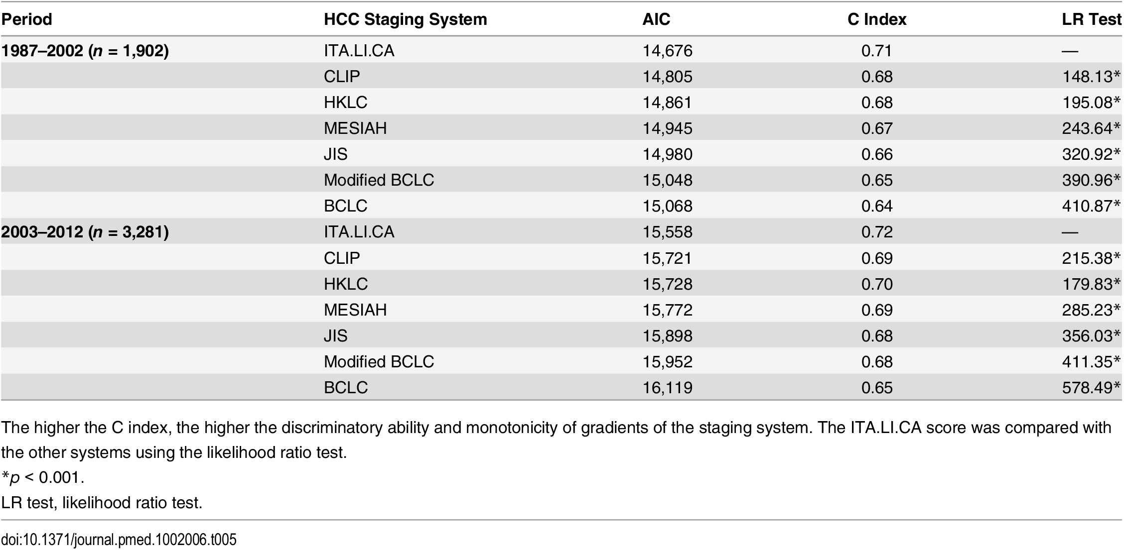 Discrimination ability of the integrated ITA.LI.CA prognostic system and comparison with other staging systems in the training and internal validation cohorts (<i>n</i> = 5,183) stratified based on study period.