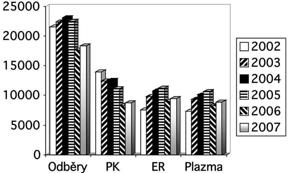 Předoperační autologní odběry v letech 2002 až 2007.  Vysvětlivky: odběry = počet provedených předoperačních odběrů autologní plné krve; PK = počet vyrobených autologních plných krví; ER = počet vyrobených autologních erytrocytových transfuzních přípravků; plazma = počet vyrobených jednotek autologní plazmy