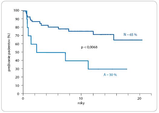 Dlhodobé prežívanie pacientov na základe histologického nálezu metastáz. N – nekróza, fibróza; A – aktívne tkanivo metastázy.