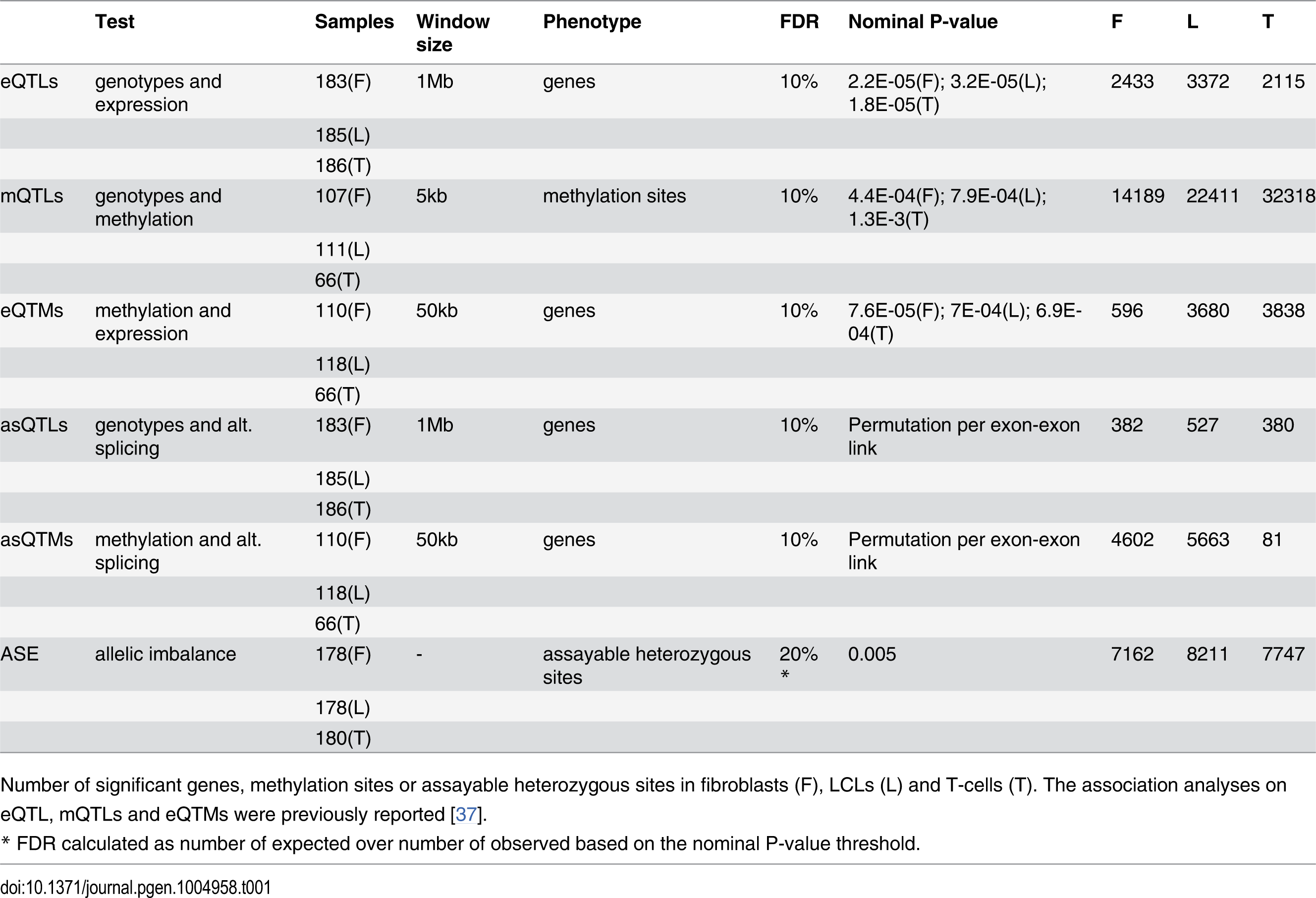 Summary of associations and allele-specific expression analyses in GenCord.