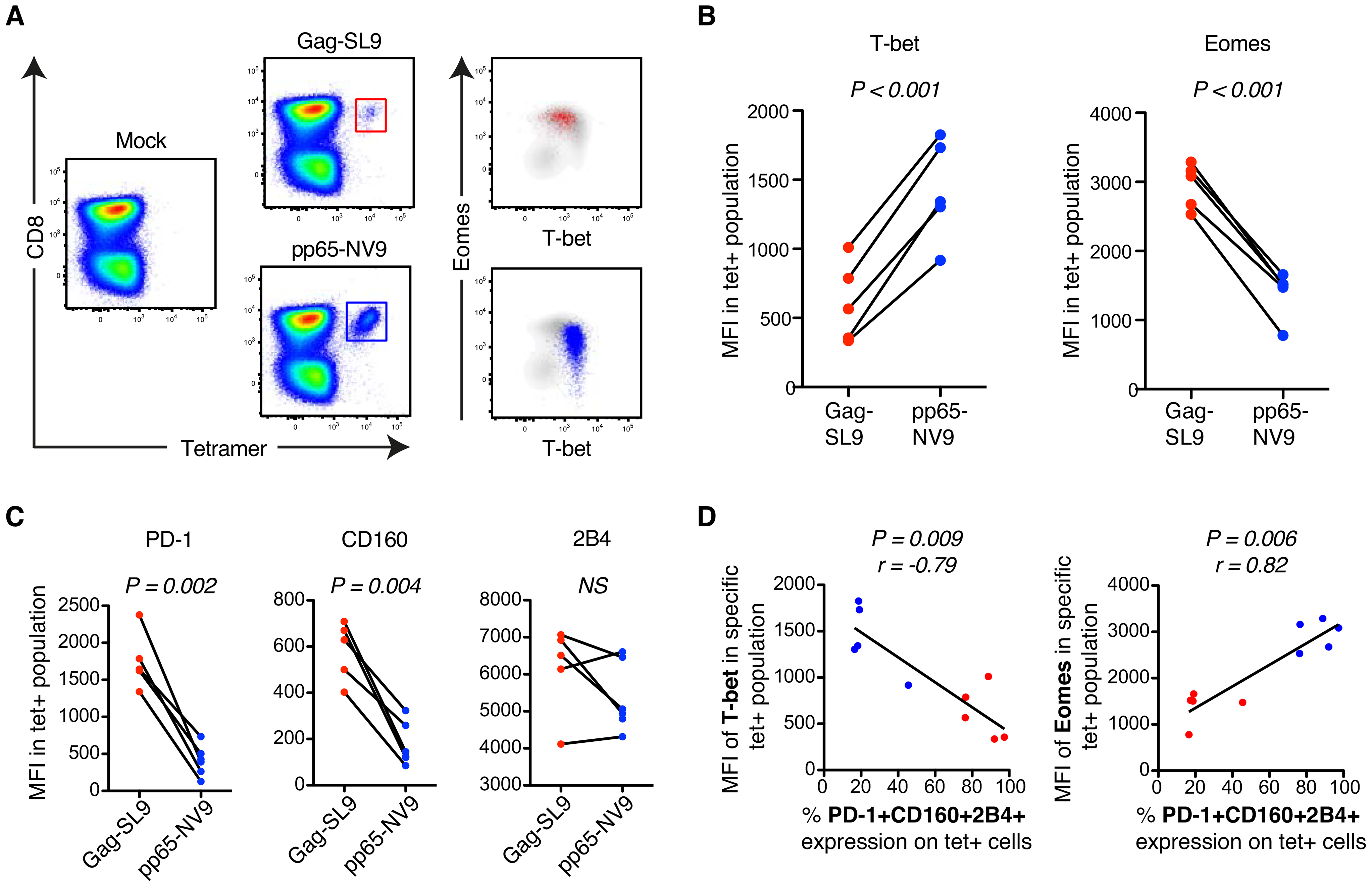 MHC class-I tetramer stainings of HIV- and CMV-specific CD8+ T cells in chronic HIV infection.