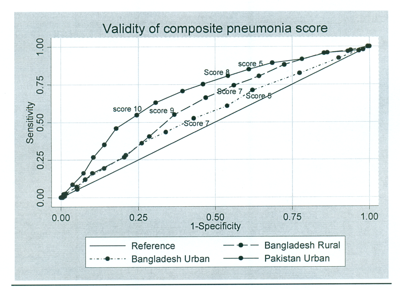 Validity of composite pneumonia score.
