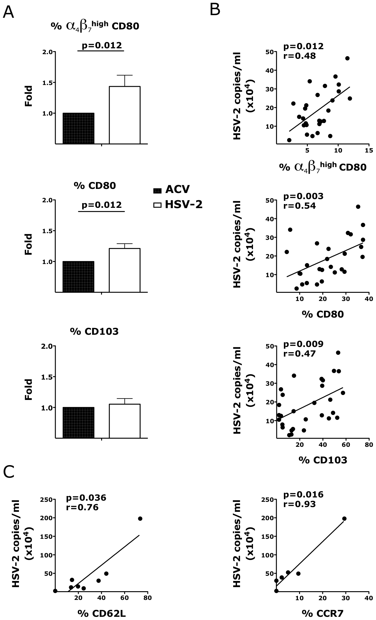 HSV-2 impacts the expression of integrins and co-stimulatory molecules on CD3<sup>−</sup> HLA-DR<sup>+</sup> cells.