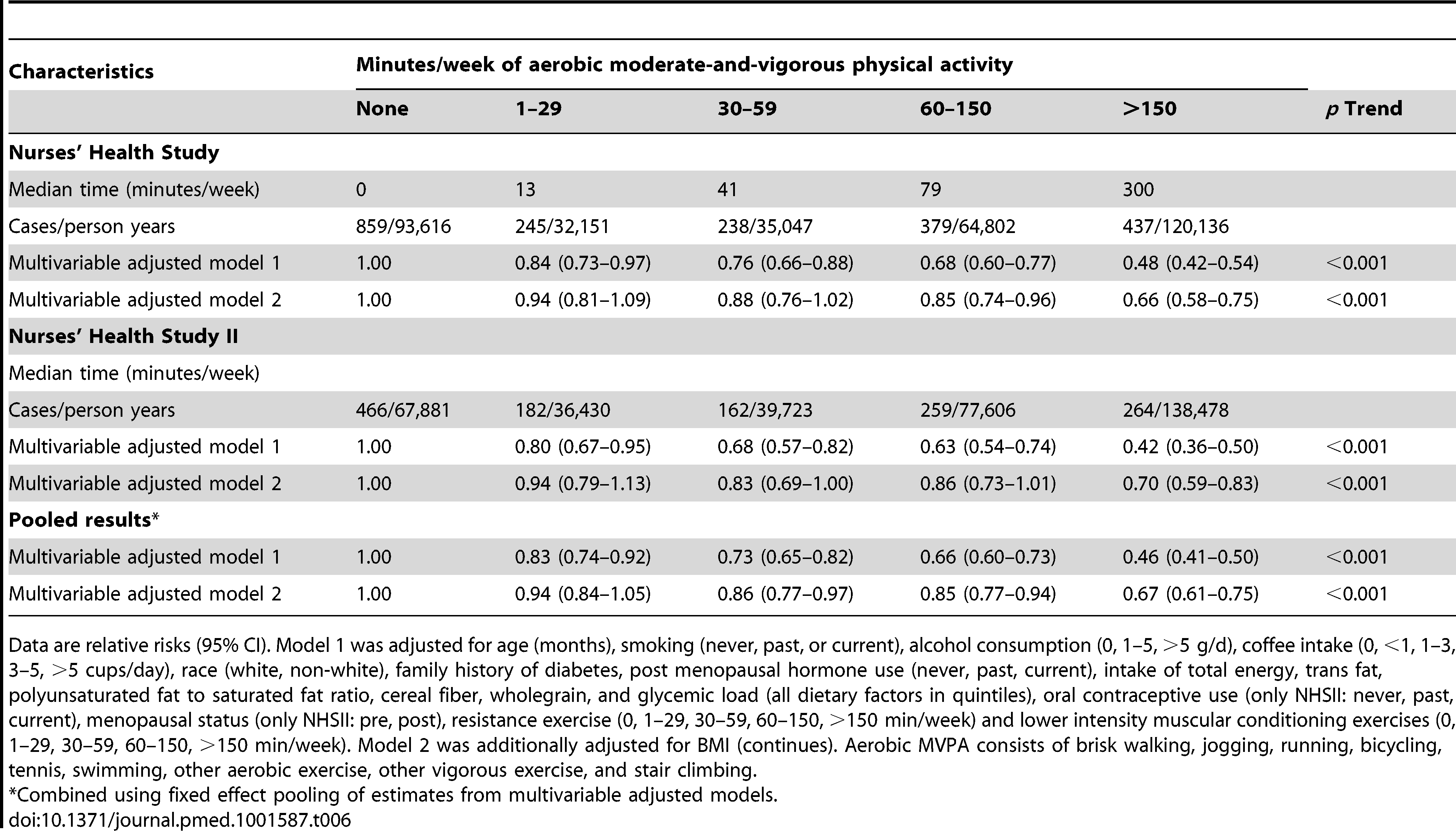Aerobic moderate-and-vigorous physical activity and risk of type 2 diabetes in women from the Nurses' Health Study (2000–2008) and Nurses' Health Study II (2001–2009).