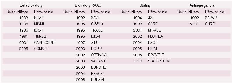 Výběr významných klinických studií s AIM.