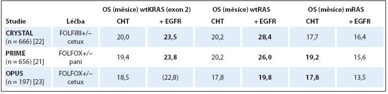 Porovnání OS u wtKRAS, wtRAS a mRAS pacientů v 1. linii anti-EGFR léčby mCRC.