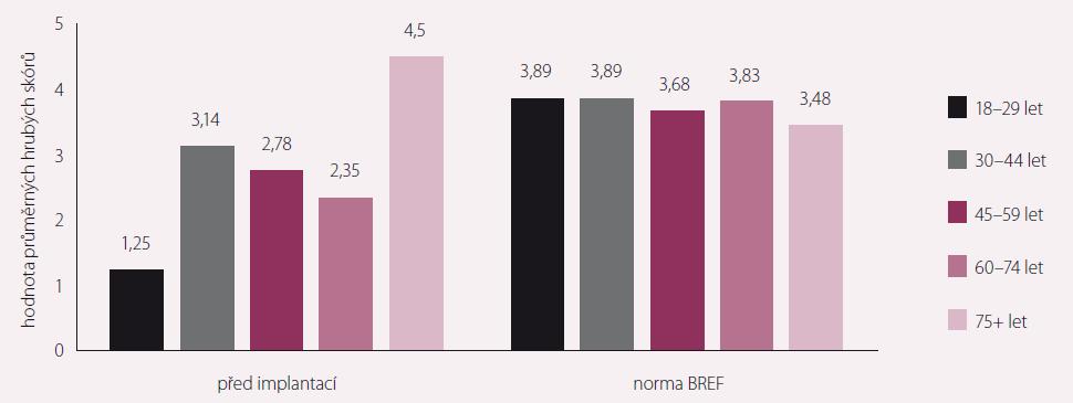 Kvalita života před implantací dlouhodobé mechanické srdeční podpory vs. norma WHOQoL-BREF – členění dle věku.