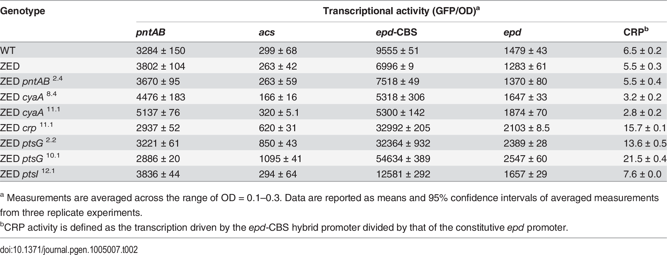 Effects of adaptive mutations on transcriptional activity during the exponential phase.