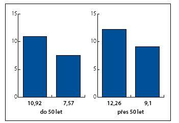 Redukce velikosti plaku u úspěšných pacientů Graph 2. Reduction in plaque size in successfully treated patients