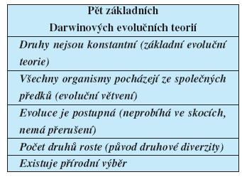 Pět základních Darwinových teorií dle Ernsta Mayra (28).